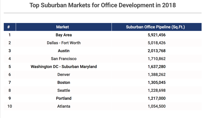 Suburbs to Be Hot Office Markets in 2018